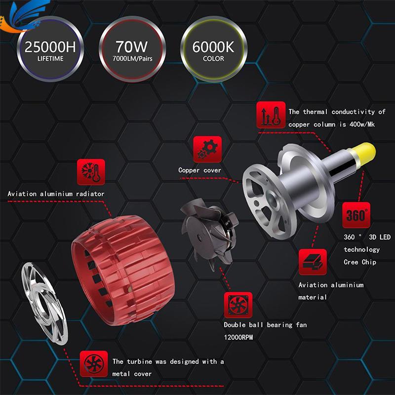 High Quality LED Auto Headlight Kits good price A5 H11